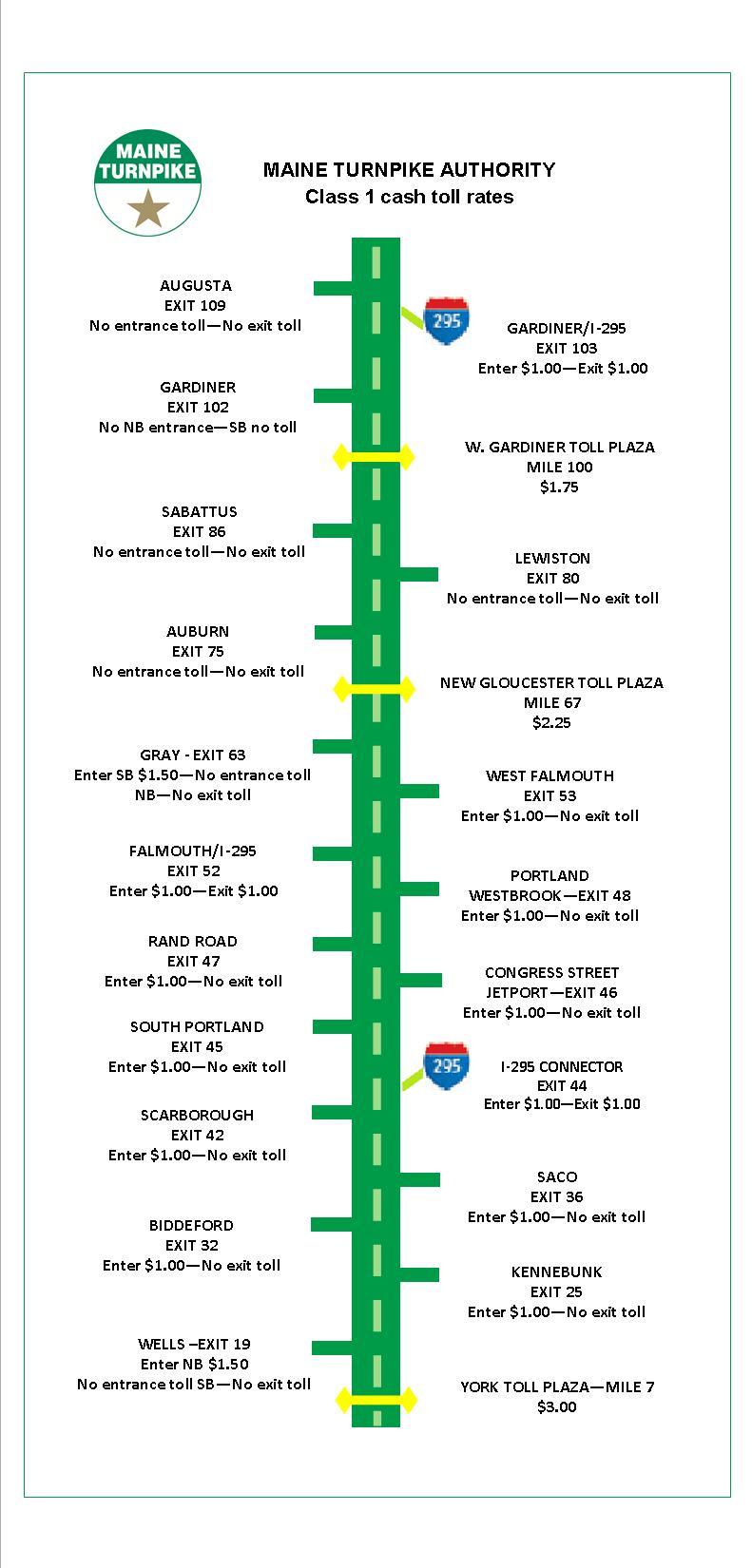 Maine Turnpike Authority - Tolls